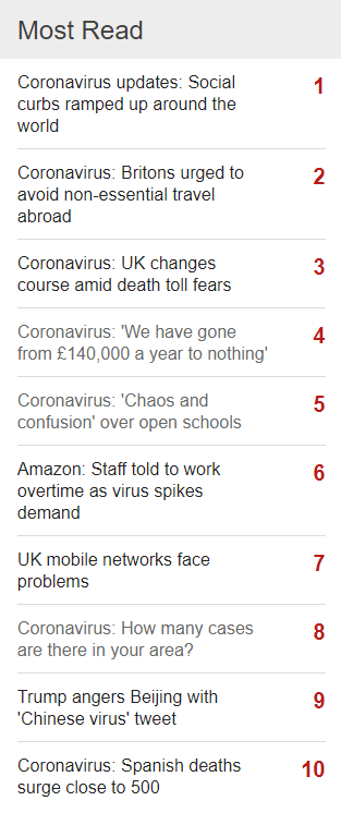 Coronavirus - BBC News Most Read Articles 17-03-2020