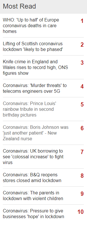 Coronavirus - The BBC's Most Read - 23/04/2020