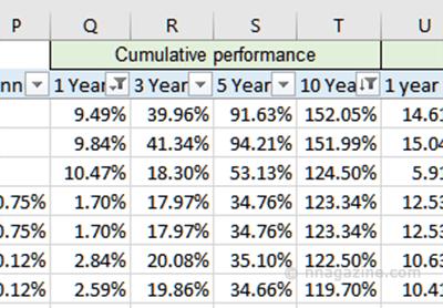 Funds - Cumulative Performance